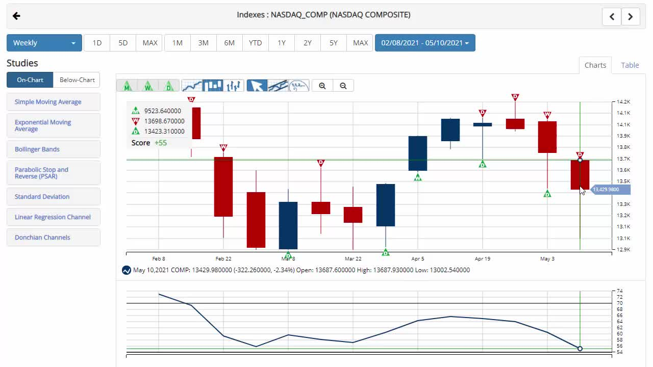 NASDAQ Suffers Fourth Straight Weekly Loss.