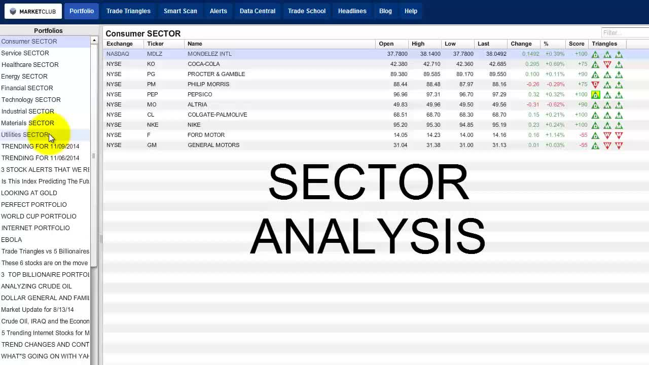 Sector Analysis Can Help Your Trading.