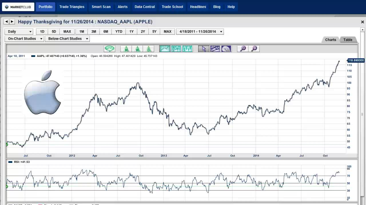 New Upside Counts For Apple (NASDAQ:AAPL) And The S&P 500.