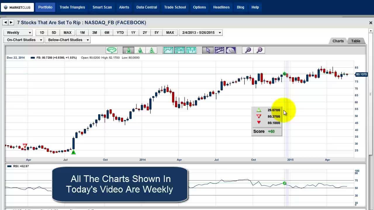 MarketClub Video