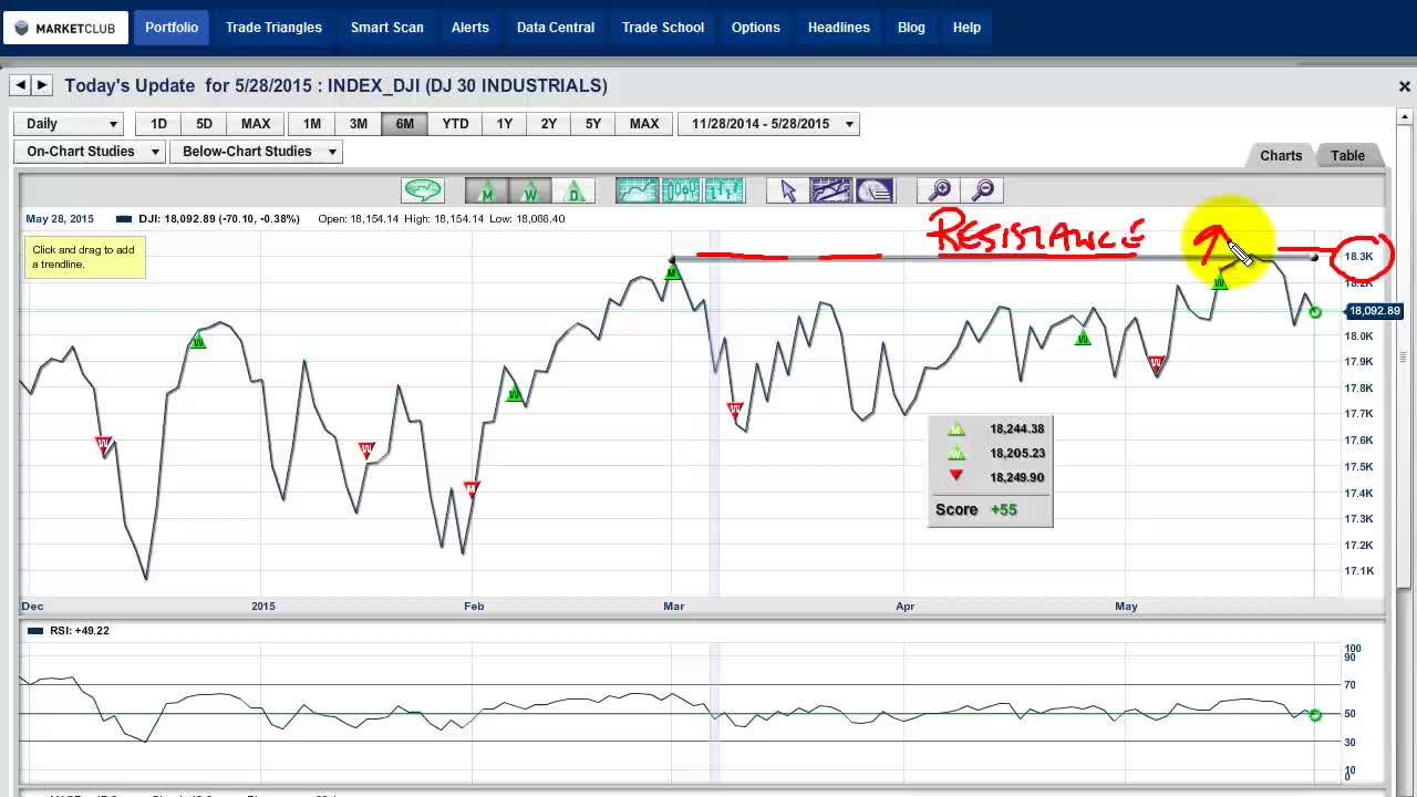 Don't Let Choppy Markets Get The Best Of You!.