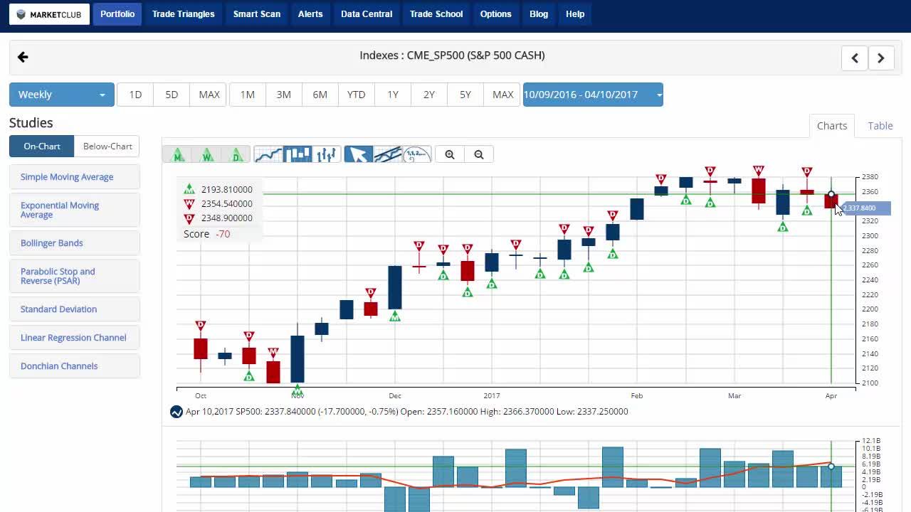 Stocks Waver As Earnings Season Kicks Off.