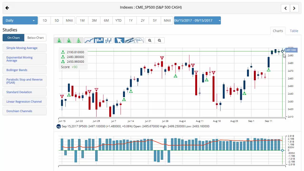S&P 500 Teases 2,500 At Weeks End.