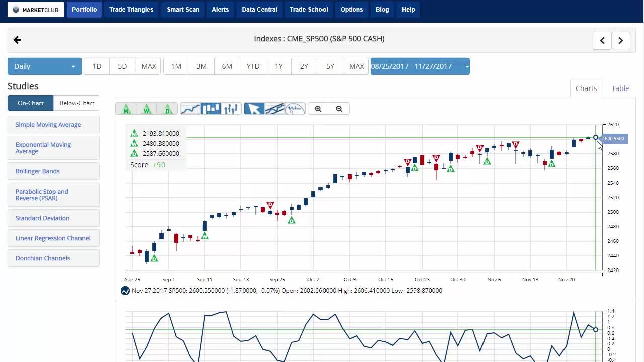 Bitcoin Rises As Oil Drops.