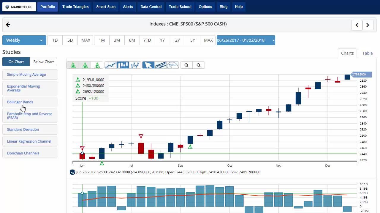 Stocks Shake Off Lackluster Jobs Data.
