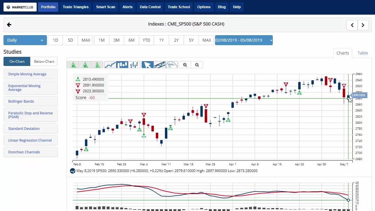 Stocks End Slide Edging Higher.