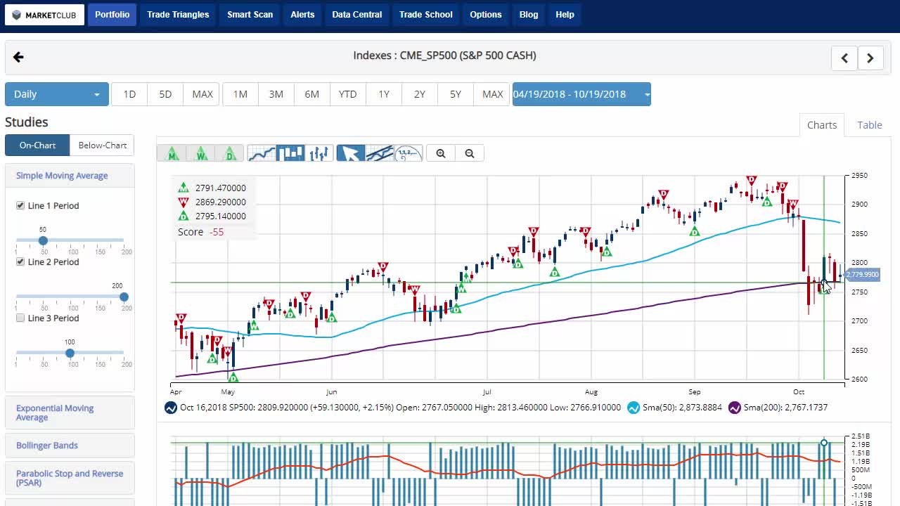Indexes Fail To Break Away From 200-Day MA.