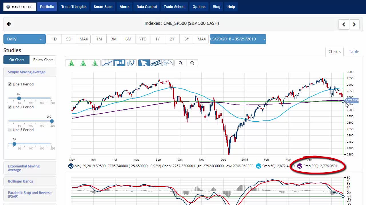 All 3 Major Indexes Fall Below 200-Day MA.